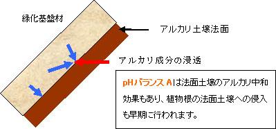 pHバランスAを添加した緑化基盤材