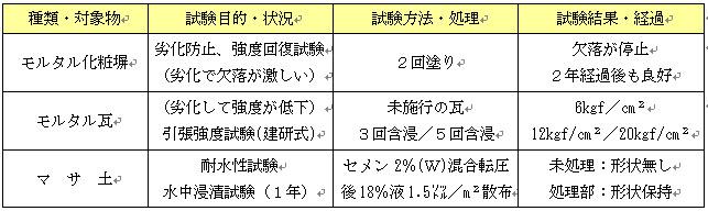 性能試験(劣化防止、強度回復)